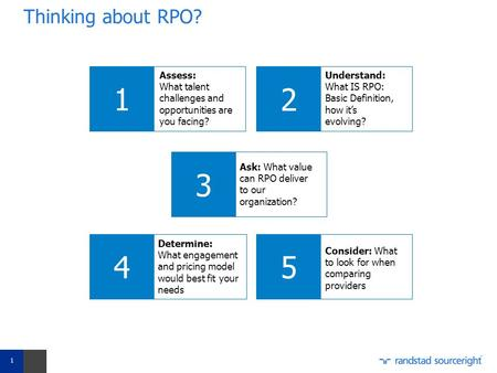 Thinking about RPO? 1 Assess: What talent challenges and opportunities are you facing? 2 Understand: What IS RPO: Basic Definition, how it's evolving?
