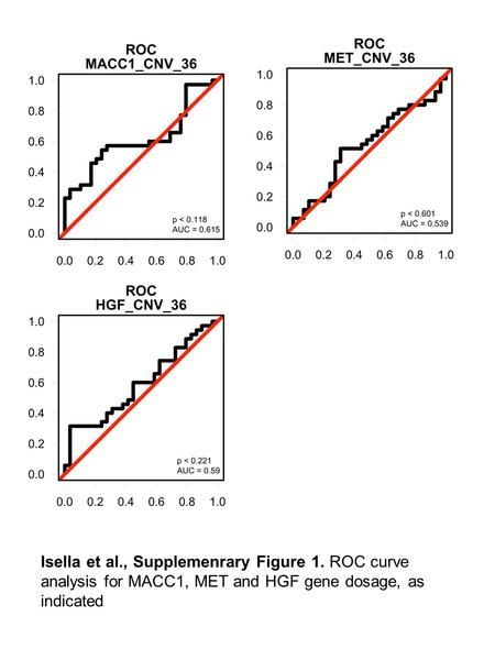 Isella et al., Supplemenrary Figure 1. ROC curve analysis for MACC1, MET and HGF gene dosage, as indicated.