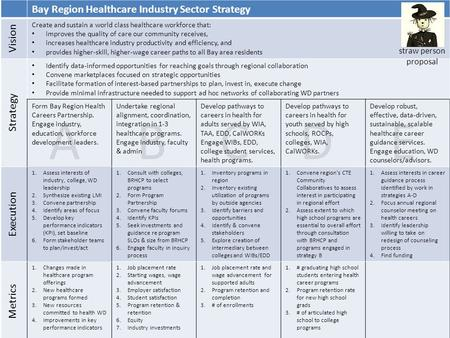 Bay Region Healthcare Industry Sector Strategy Vision Create and sustain a world class healthcare workforce that: improves the quality of care our community.