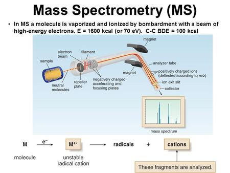 In MS a molecule is vaporized and ionized by bombardment with a beam of high-energy electrons. E = 1600 kcal (or 70 eV). C-C BDE = 100 kcal Mass Spectrometry.