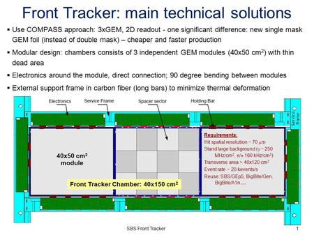 Front Tracker: main technical solutions 40x50 cm 2 module Front Tracker Chamber: 40x150 cm 2  Use COMPASS approach: 3xGEM, 2D readout - one significant.
