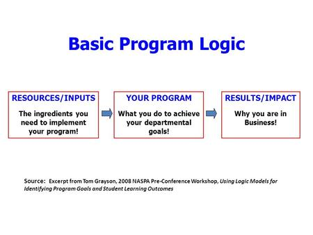 Basic Program Logic RESOURCES/INPUTS The ingredients you need to implement your program! YOUR PROGRAM What you do to achieve your departmental goals! RESULTS/IMPACT.
