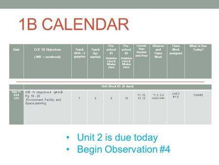 1B CALENDAR Unit 2 is due today Begin Observation #4 Unit Block #3 (4 days) Day 11 9/24 12/1 WB : IV objective 4 q# A-B Pg: 18 - 20 Environment, Facility,