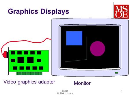 CS-321 Dr. Mark L. Hornick 1 Graphics Displays Video graphics adapter Monitor.
