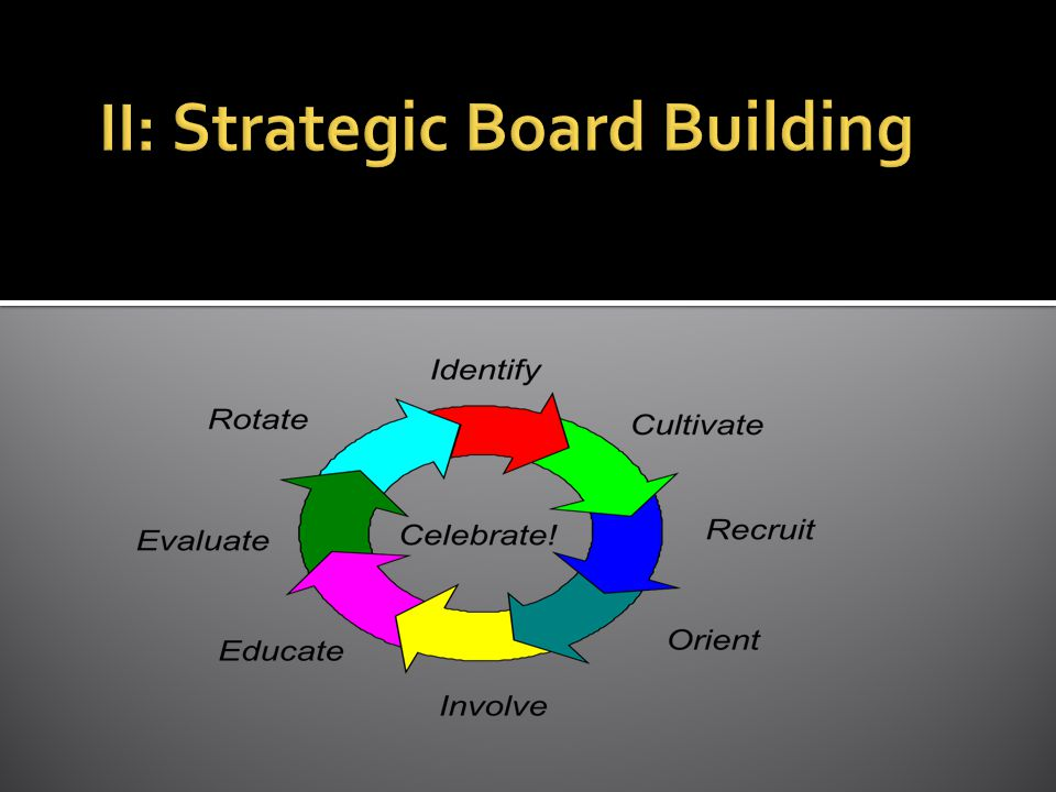 You have the right people to effectively oversee and govern the organization.