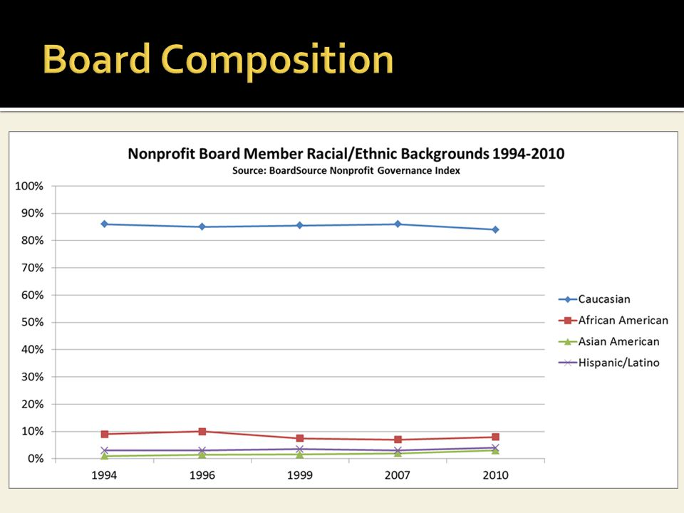 Source: BoardSource Nonprofit Governance Index 2010