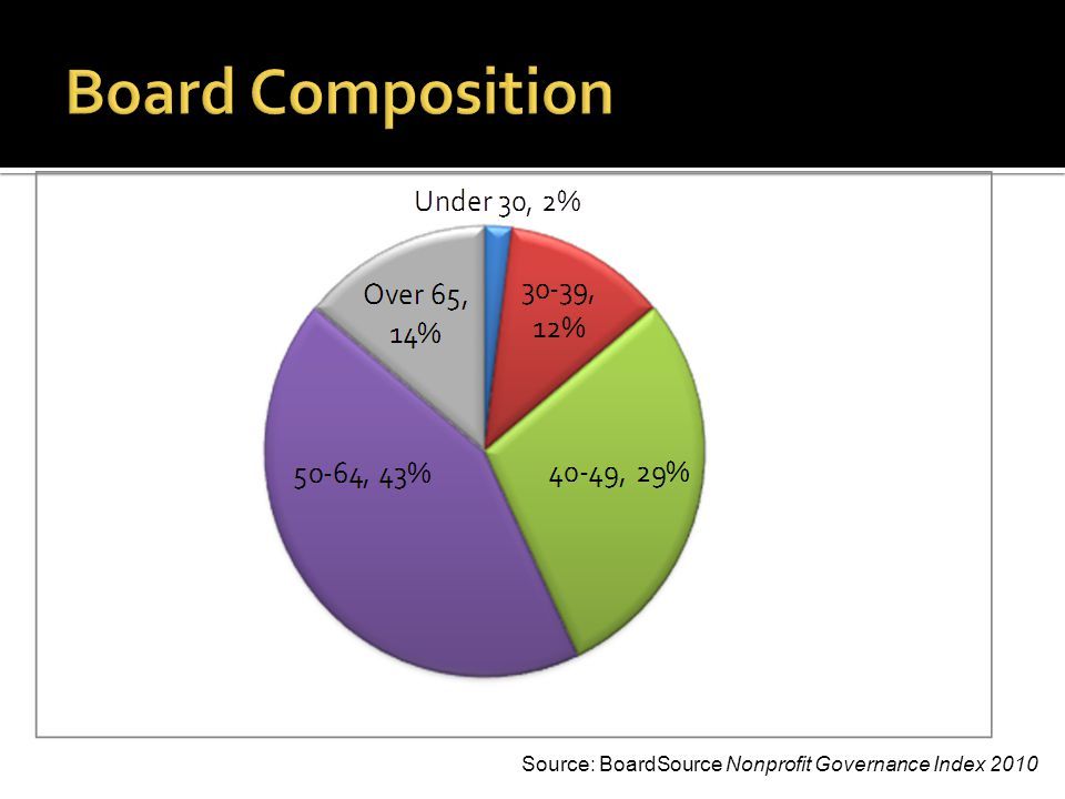 In order to function at the highest level, nonprofit boards need to ensure that their members represent diverse points of view.