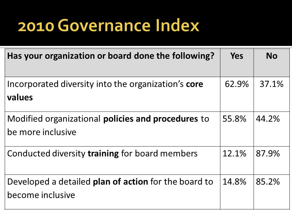  The Board Building Cycle, Nine Steps to Finding, Recruiting, and Engaging Nonprofit Board Members: Berit M.