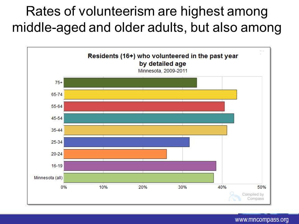 Today, there are approximately 284,000 volunteers age 65+ in Minnesota… 284,000 volunteers age 65 and older * 86hours per person per year * $20per hour $488 million www.mncompass.org