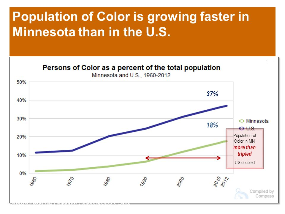Currently, levels of volunteerism are lower among Populations Of Color www.mncompass.org Retrieved from MN Compass: Civic engagement > Volunteerism 39% 38% 20% 17%