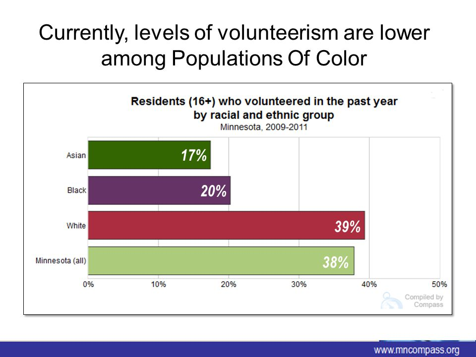 If we increased volunteerism among Populations Of Color to 38% (the state average), we would have … www.mncompass.org 158,000 additional volunteers in Minnesota today 283,000 additional volunteers in Minnesota in 2035