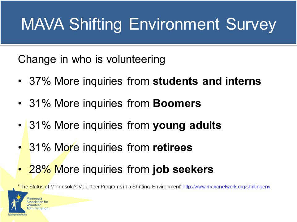 44% Increased interest in short term volunteering 31% Increased interest in developing or using workplace skills 24% Increased interest in volunteering on evenings and weekends Changes in What Volunteers Are Seeking The Status of Minnesota's Volunteer Programs in a Shifting Environment http://www.mavanetwork.org/shiftingenvhttp://www.mavanetwork.org/shiftingenv