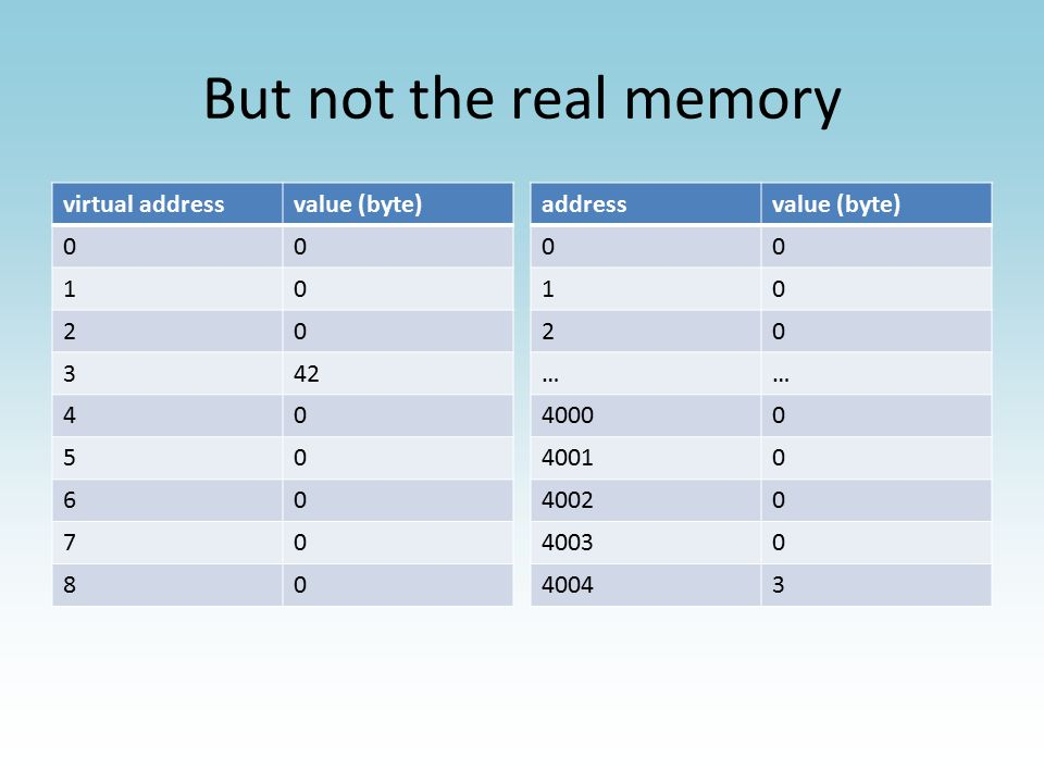 But not the real memory virtual addressvalue (byte) 00 10 20 342 40 50 60 70 80 addressvalue (byte) 00 10 20 …… 40000 40010 40020 40030 40043 Virtual memory!