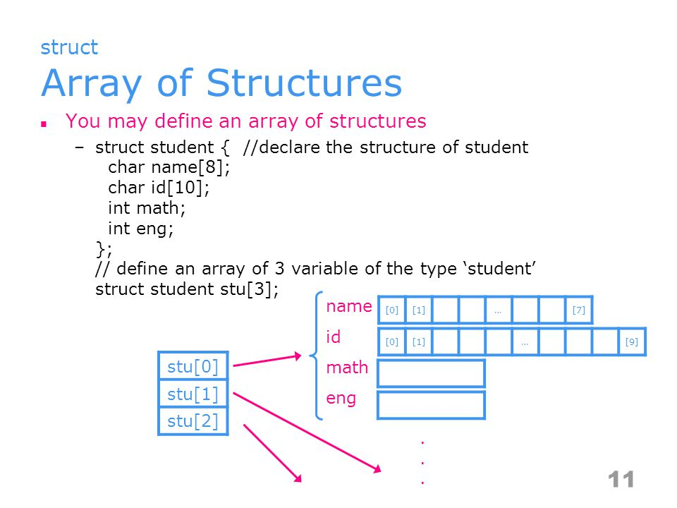 struct Pointer to Structure Pointers can be used to refer to a struct by its address –struct mydata { // declare the structure of mydata char name[8]; char id[10]; int math; int eng; } student; // define a mydata variable, student struct mydata * ptr; // define a pointer of mydata ptr = &student; // point ptr to the variable, student Access files from struct pointers –the dereference (->) operator –struct_pointer_variable->field_name –student->math = 90 12