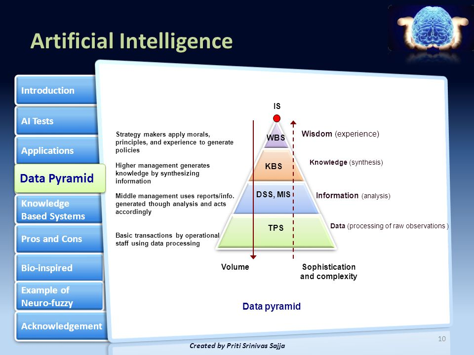 Artificial Intelligence AI Tests Applications Data Pyramid Knowledge Based Systems Knowledge Based Systems Pros and Cons Bio-inspired Example of Neuro-fuzzy Example of Neuro-fuzzy Acknowledgement Introduction 11 Created by Priti Srinivas Sajja According to the classifications by Tuthhill & Levy (1991), five main types of KBS exists:  Expert systems  Linked Systems  CASE based Systems  Intelligent Tutoring Systems  Intelligent User Interface for Database Knowledge base Inference engine User interface Explanation and reasoning Explanation and reasoning Self- learning Self- learning General structure of KBS Knowledge Based Systems Knowledge Based Systems Knowledge-Based Systems (KBS) are Productive Artificial Intelligence Tools working in a narrow domain.
