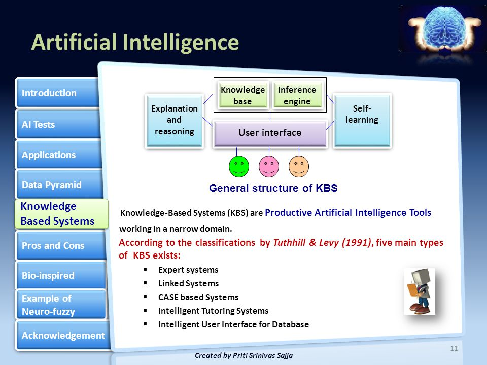 Artificial Intelligence AI Tests Applications Data Pyramid Knowledge Based Systems Knowledge Based Systems Pros and Cons Bio-inspired Example of Neuro-fuzzy Example of Neuro-fuzzy Acknowledgement Introduction 12 Created by Priti Srinivas Sajja Knowledge Based Systems Knowledge Based Systems Experience Satellite Broadcasting (Internet, TV, and Radio) Printed Media Experts Sources of knowledge Types of Knowledge Tacit knowledge Explicit knowledge Commonsense knowledge Informed commonsense knowledge Heuristic knowledge Domain knowledge Meta knowledge Types of Knowledge Tacit knowledge Explicit knowledge Commonsense knowledge Informed commonsense knowledge Heuristic knowledge Domain knowledge Meta knowledge