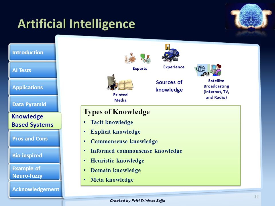 Artificial Intelligence AI Tests Applications Data Pyramid Knowledge Based Systems Knowledge Based Systems Pros and Cons Bio-inspired Example of Neuro-fuzzy Example of Neuro-fuzzy Acknowledgement Introduction 13 Created by Priti Srinivas Sajja Problem Solving Talking and Story Telling Supervisory Style Dealing with Multiple Experts Knowledge Engineer Hierarchical handling Group handling Individual expert handling Knowledge Acquisition Knowledge Acquisition