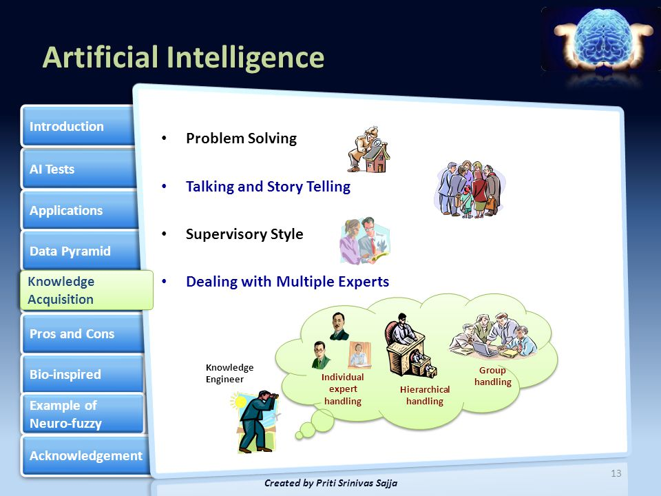 Artificial Intelligence AI Tests Applications Data Pyramid Knowledge Based Systems Knowledge Based Systems Pros and Cons Bio-inspired Example of Neuro-fuzzy Example of Neuro-fuzzy Acknowledgement Introduction 14 Created by Priti Srinivas Sajja KBS requirements Knowledge Engineer Data Base Cases and documents Knowledge Base Knowledge Acquisition Techniques Literature review Protocol analysis Diagram-based techniques Concept sorting etc.