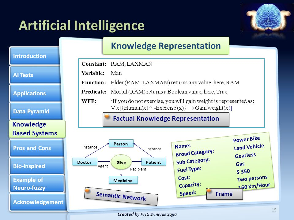 Artificial Intelligence AI Tests Applications Data Pyramid Knowledge Based Systems Knowledge Based Systems Pros and Cons Bio-inspired Example of Neuro-fuzzy Example of Neuro-fuzzy Acknowledgement Introduction 16 Created by Priti Srinivas Sajja Knowledge Representation Script Name: Visit to Pharmacy Props:Money Symptoms Treatment Medicine Roles:Dentist - D Receptionist - R Patient - P Name: Visit to Pharmacy Props:Money Symptoms Treatment Medicine Roles:Dentist - D Receptionist - R Patient - P Entry Conditions: Patient P has toothache.