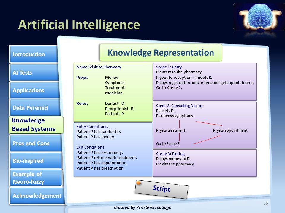 Artificial Intelligence AI Tests Applications Data Pyramid Knowledge Based Systems Knowledge Based Systems Pros and Cons Bio-inspired Example of Neuro-fuzzy Example of Neuro-fuzzy Acknowledgement Introduction 17 Created by Priti Srinivas Sajja Knowledge Update Update by knowledge engineer Self-update by system Update by expert through interface Knowledge Based Systems Knowledge Based Systems