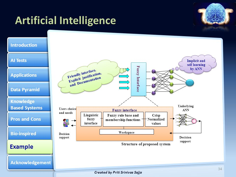 Artificial Intelligence AI Tests Applications Data Pyramid Knowledge Based Systems Knowledge Based Systems Pros and Cons Bio-inspired Example of Neuro-fuzzy Example of Neuro-fuzzy Acknowledgement Introduction 35 Created by Priti Srinivas Sajja Example