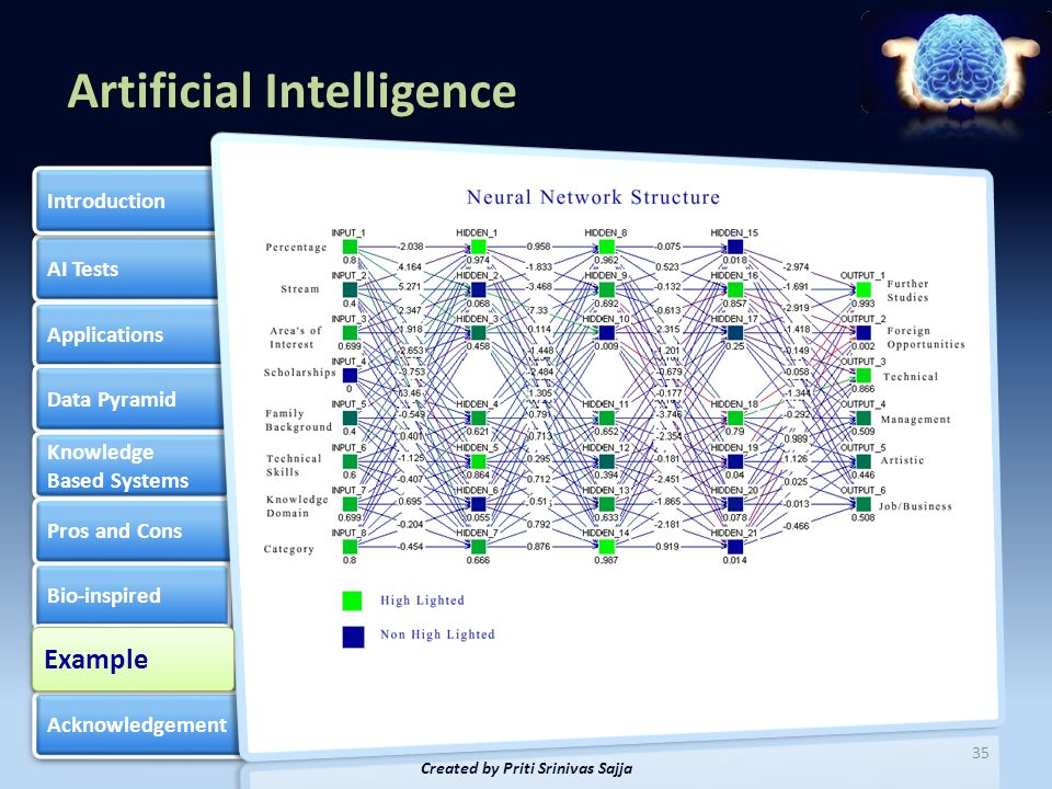 Artificial Intelligence AI Tests Applications Data Pyramid Knowledge Based Systems Knowledge Based Systems Pros and Cons Bio-inspired Example of Neuro-fuzzy Example of Neuro-fuzzy Acknowledgement Introduction 36 This slideshow is available here