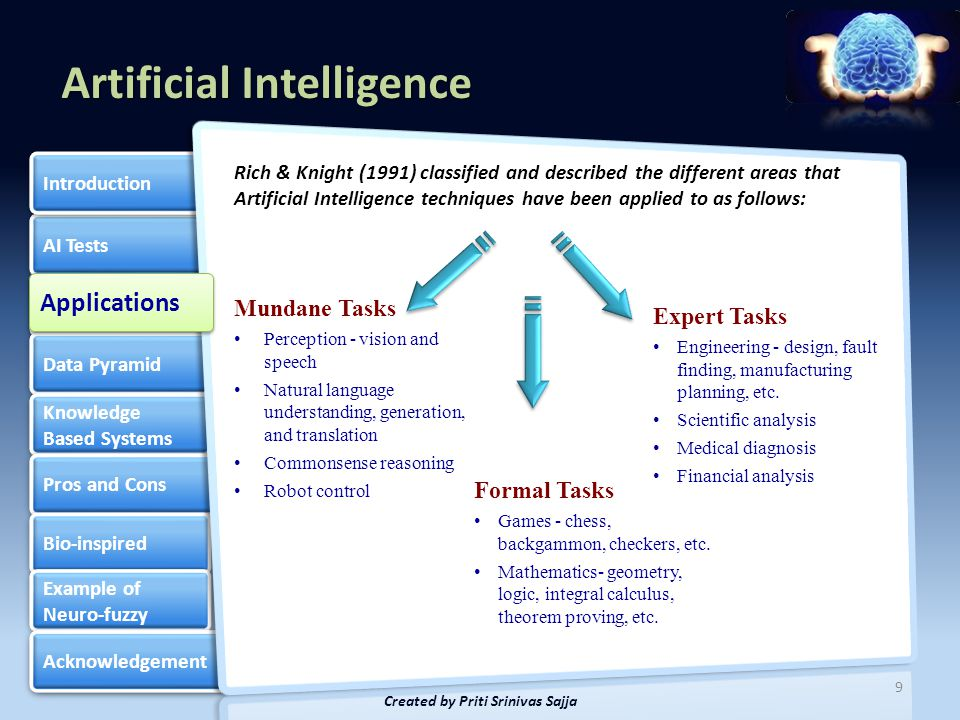 Artificial Intelligence AI Tests Applications Data Pyramid Knowledge Based Systems Knowledge Based Systems Pros and Cons Bio-inspired Example of Neuro-fuzzy Example of Neuro-fuzzy Acknowledgement Introduction 10 Created by Priti Srinivas Sajja Basic transactions by operational staff using data processing Middle management uses reports/info.