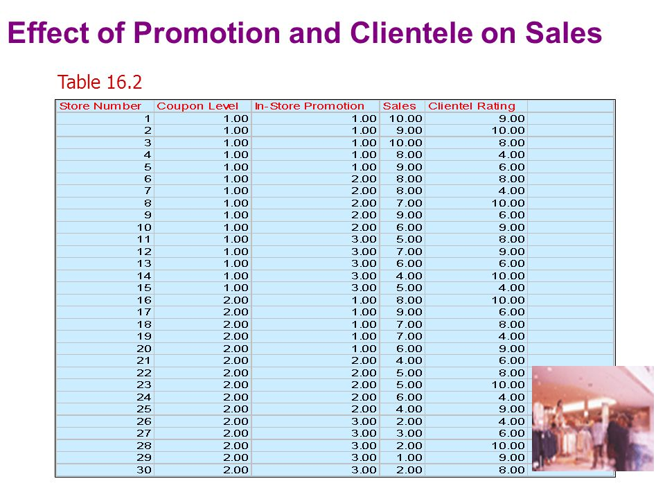 One-Way ANOVA: Effect of In-store Promotion on Store Sales Table 16.4 Cell means Level of CountMean Promotion High (1)108.300 Medium (2)106.200 Low (3)103.700 TOTAL306.067 Source of Sum ofdfMean F ratio F prob Variationsquaressquare Between groups106.067253.033 17.944 0.000 (Promotion) Within groups79.800272.956 (Error) TOTAL185.867296.409