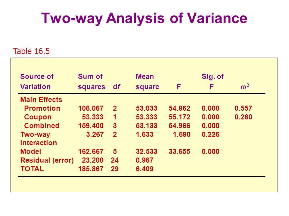 Two-way Analysis of Variance Table 16.5, cont.