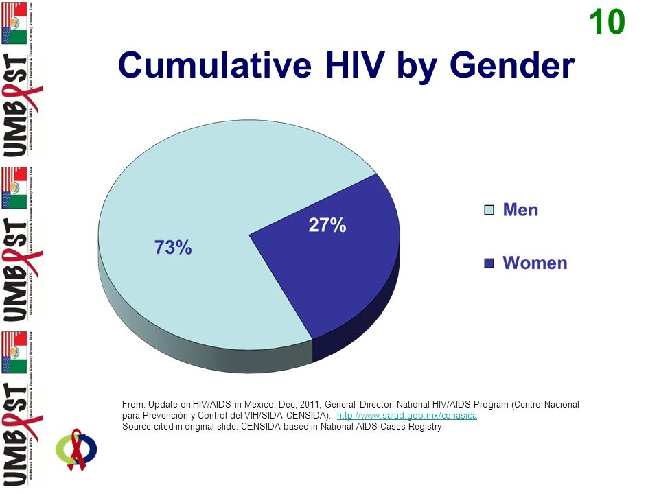 2) In the US, HIV prevalence is.6%, which of the following represents the HIV prevalence in Mexico.
