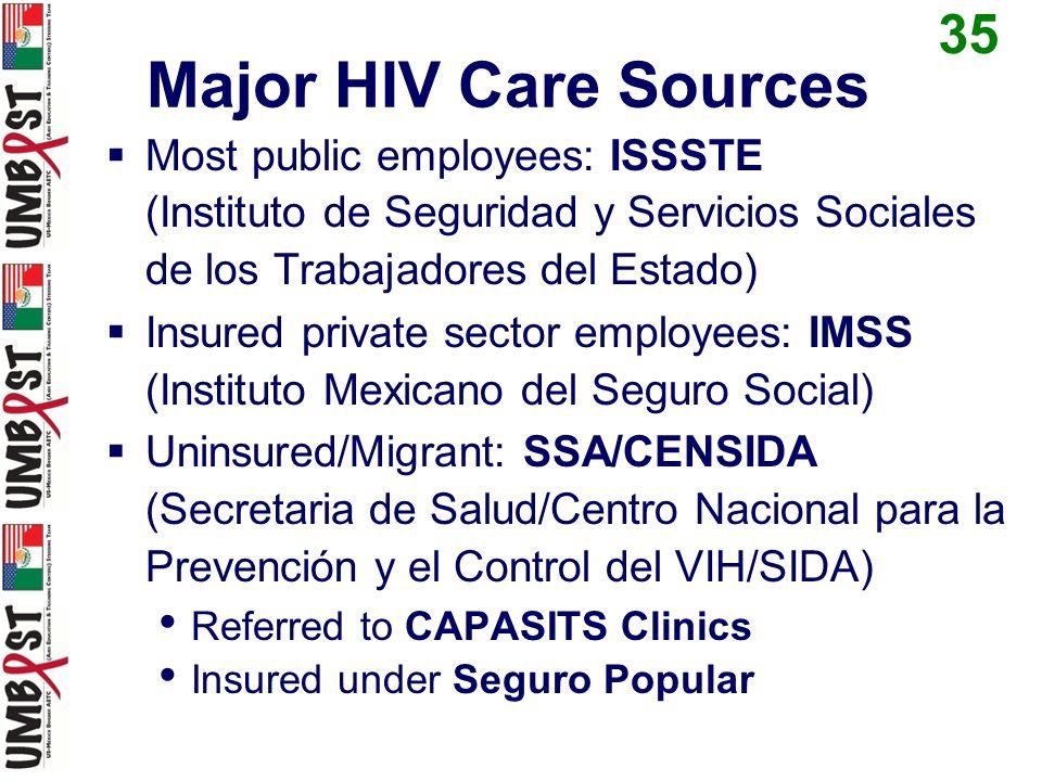 CAPASITS Centro Ambulatorio de Prevención y Atención en SIDA y Infecciones de Transmisión Sexual Outpatient Center for Prevention and Care for AIDS and Sexually Transmitted Infections 36