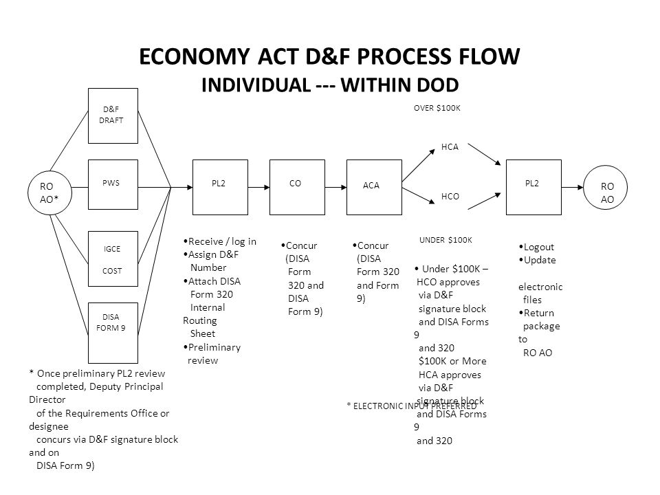 ECONOMY ACT D&F PROCESS FLOW INDIVIDUAL --- OUTSIDE OF DOD--- NOT COVERED BY FAR --- ANY AMOUNT RO AO D&F DRAFT PWS IGCE COST PL2CO ACAHCAPL2 RO AO DV SPE DISA FORM 9 Deputy Principal Director of the Requirements Office or Designee concurs via D&F signature block/Form 9 Receive / log in Assign D&F Number Attach DISA Form 320 Internal Routing Sheet Preliminary review Concur (DISA Form 320 and DISA Form 9) Concur (DISA 320 and DISA Form 9) Concur via DISA Form 320 and DISA Form 9 Logout Update electronic files Return package to RO AO Approve via D&F signature block, DISA Form 9 * ELECTRONIC INPUT PREFERRED