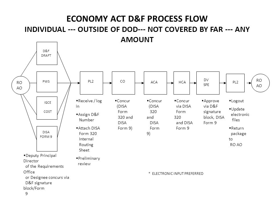 ECONOMY ACT D&F PROCESS FLOW CLASS D&F --- WITHIN DOD --- UP TO $500K RO AO PL2 RO AO E-mail request for CLASS D&F approval number and pertinent information to PL2 Receive / log in Review pertinent details relative to scope of CLASS D&F Assign CLASS D&F Approval Number Logout Update electronic files Reply to RO AO with assigned CLASS D&F Approval Number