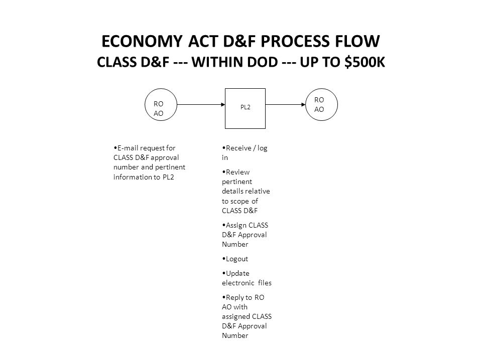 ECONOMY ACT D&F PROCESS FLOW CLASS D&F --- OUTSIDE OF DOD --- UP TO $500K RO AO PL2 RO AO E-mail request for CLASS D&F approval number and pertinent information to PL2 Receive / log in Review pertinent details relative to scope of CLASS D&F Assign CLASS D&F Approval Number Logout Update electronic files Reply to RO AOwith assigned CLASS D&F Approval Number
