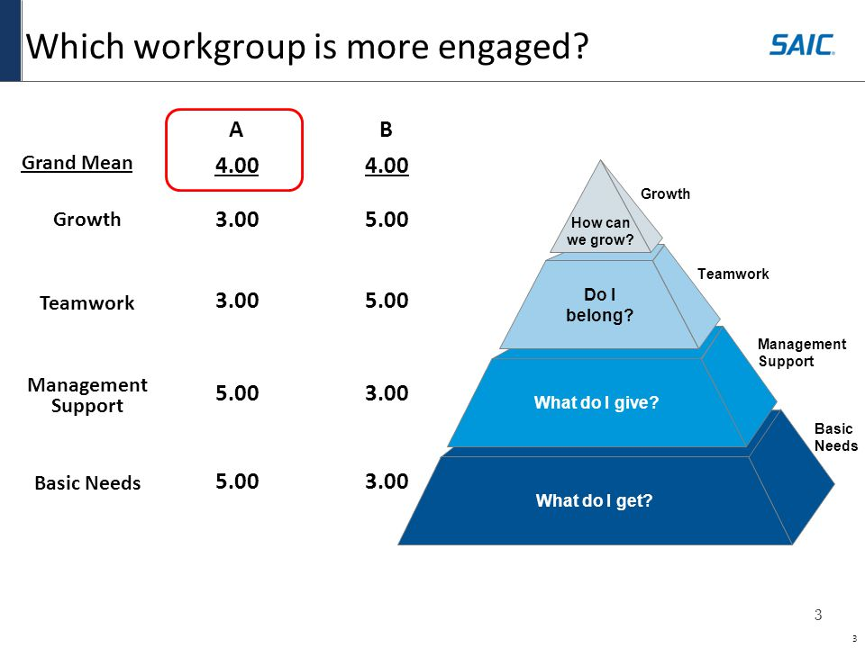4 Why is workgroup A more engaged.
