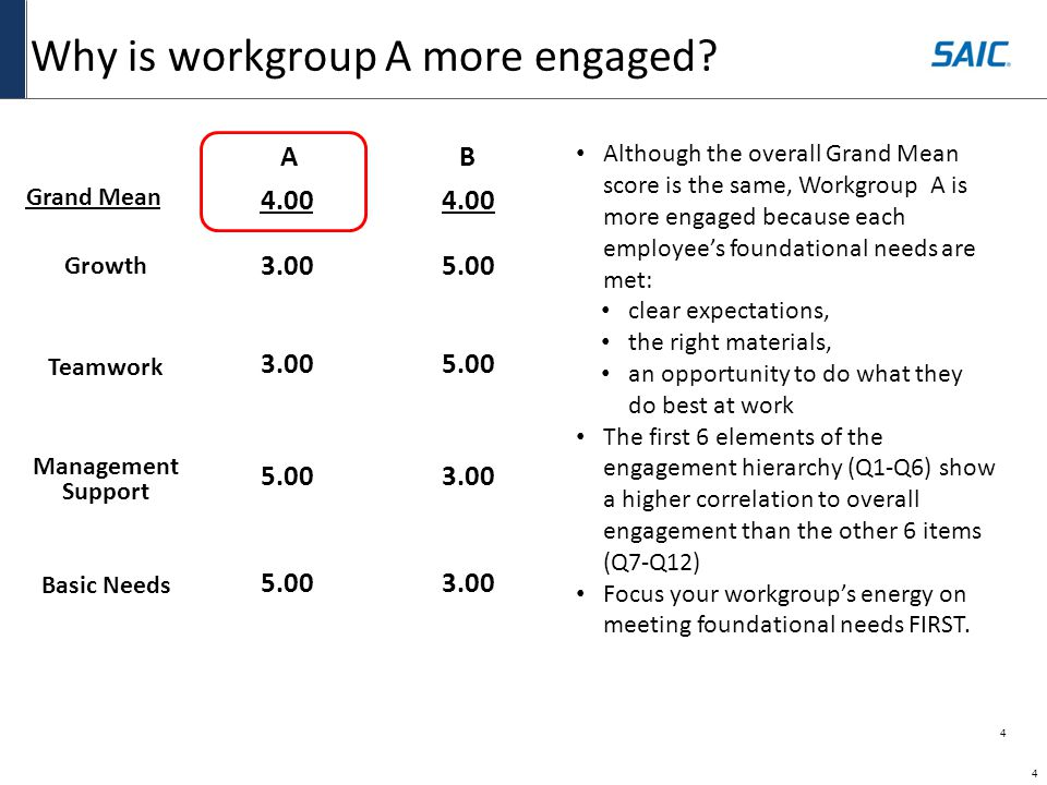 5 Which workgroup is more engaged.