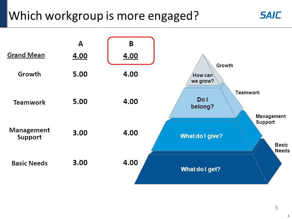 6 Why is workgroup B more engaged.