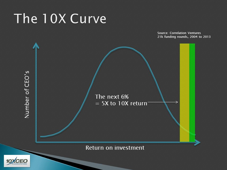 Number of CEO's Return on investment The next 25% = 1X to 5X return Source: Correlation Ventures 21k funding rounds, 2004 to 2013