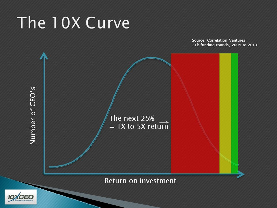  This is your curve.