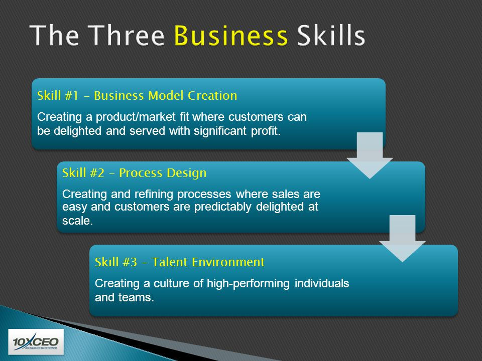 Your 10X Rating Extreme Time Focus Accelerated Learning Ability Motivation and Skill Match Talent Environment Process Design Business Model