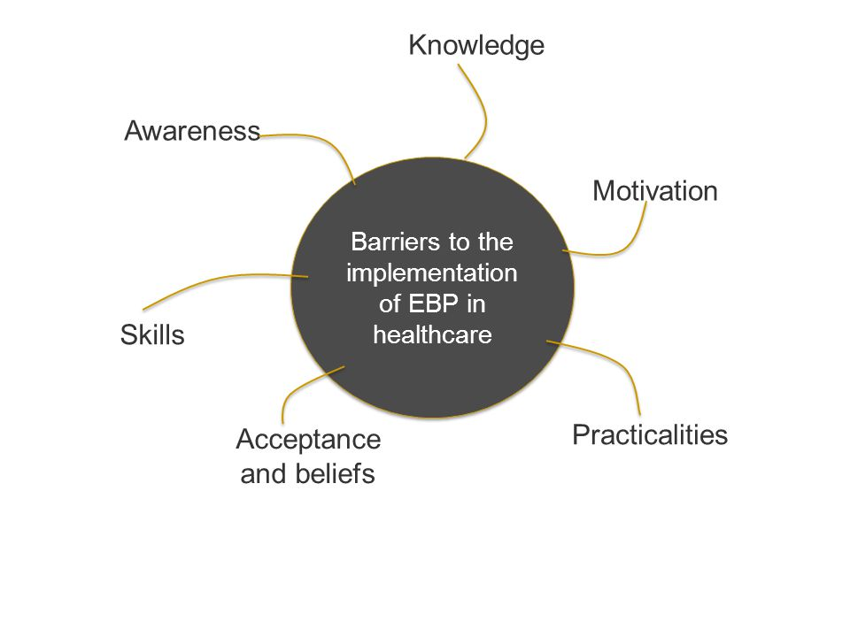 Barriers to EBP in physiotherapy  Unaware of what needs to change  Institution  Funding / time  Lack of authority / support  Other healthcare professionals  Published research  Volume / time / skills to appraise  Doesn't ask the right questions  Statistical vs.