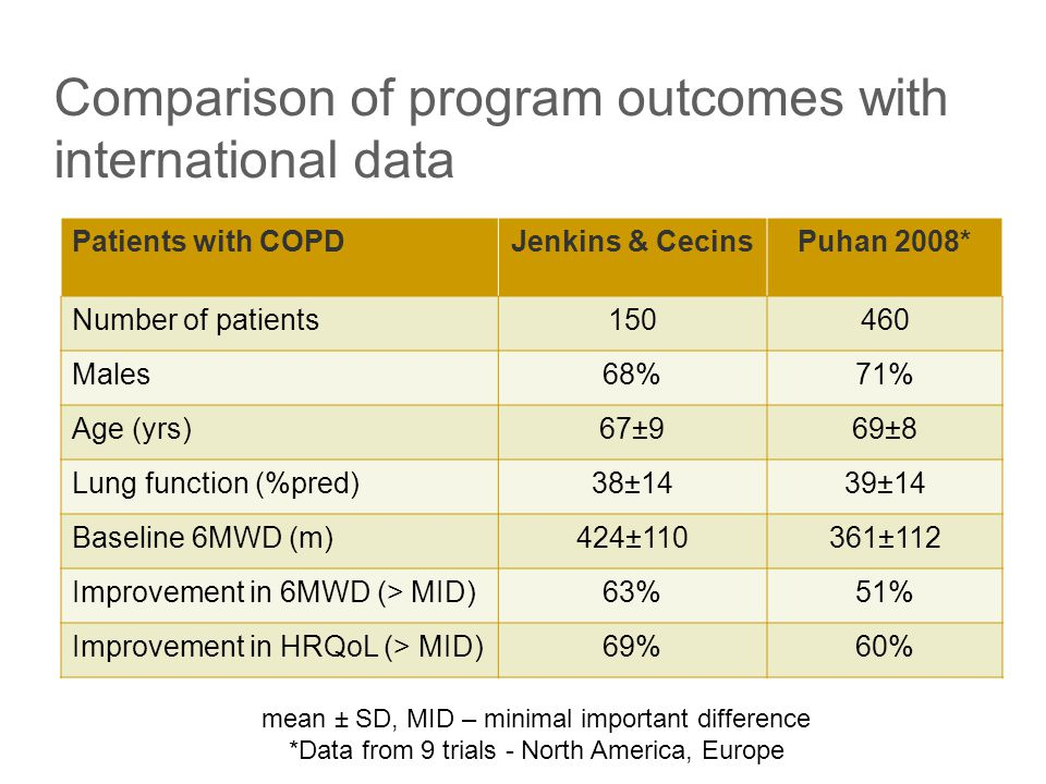 Outcomes – healthcare utilisation  Hospitalisations for acute exacerbations of COPD 12 mths pre-rehab vs.