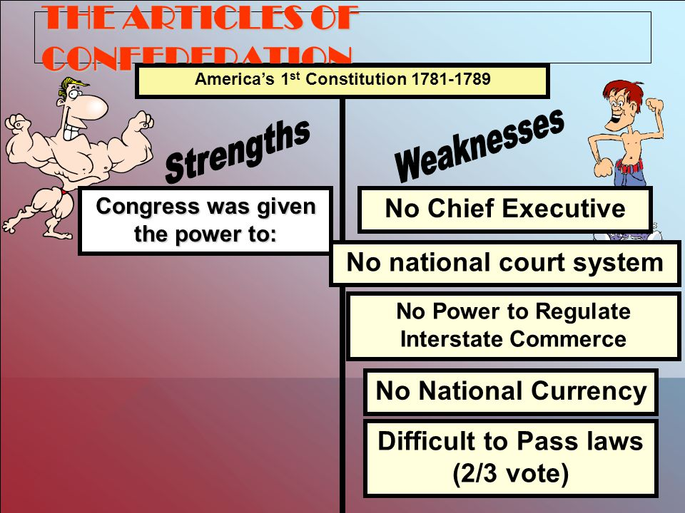 THE ARTICLES OF CONFEDERATION Congress was given the power to: America's 1 st Constitution 1781-1789 No Chief Executive No national court system No Power to Regulate Interstate Commerce No National Currency Difficult to Pass laws (2/3 vote)