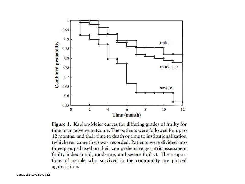 Dementia Drives Utilization Prospective Cohort of community dwelling older adults Callahan et al.