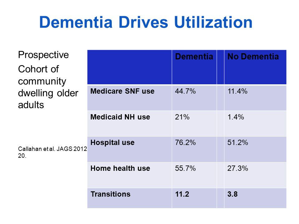Dementia and Total Spend 2010: $215 billion/yr By comparison: heart disease $102 billion; cancer $77 billion 2040 estimates> $375 billion/yr Hurd MD et al.