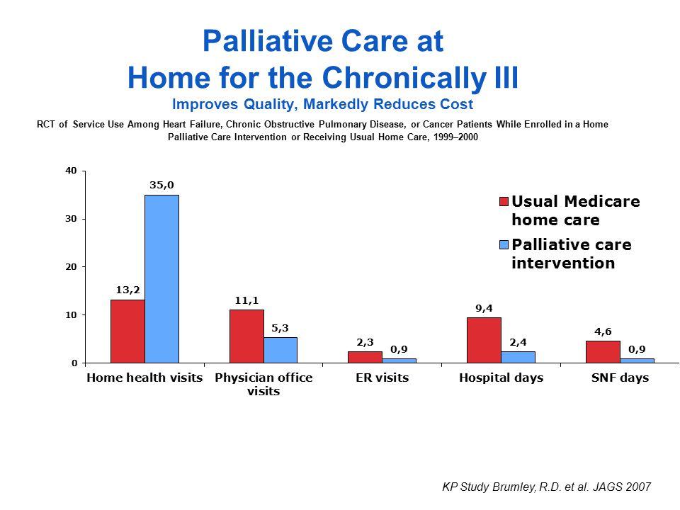 Palliative Care in NHs