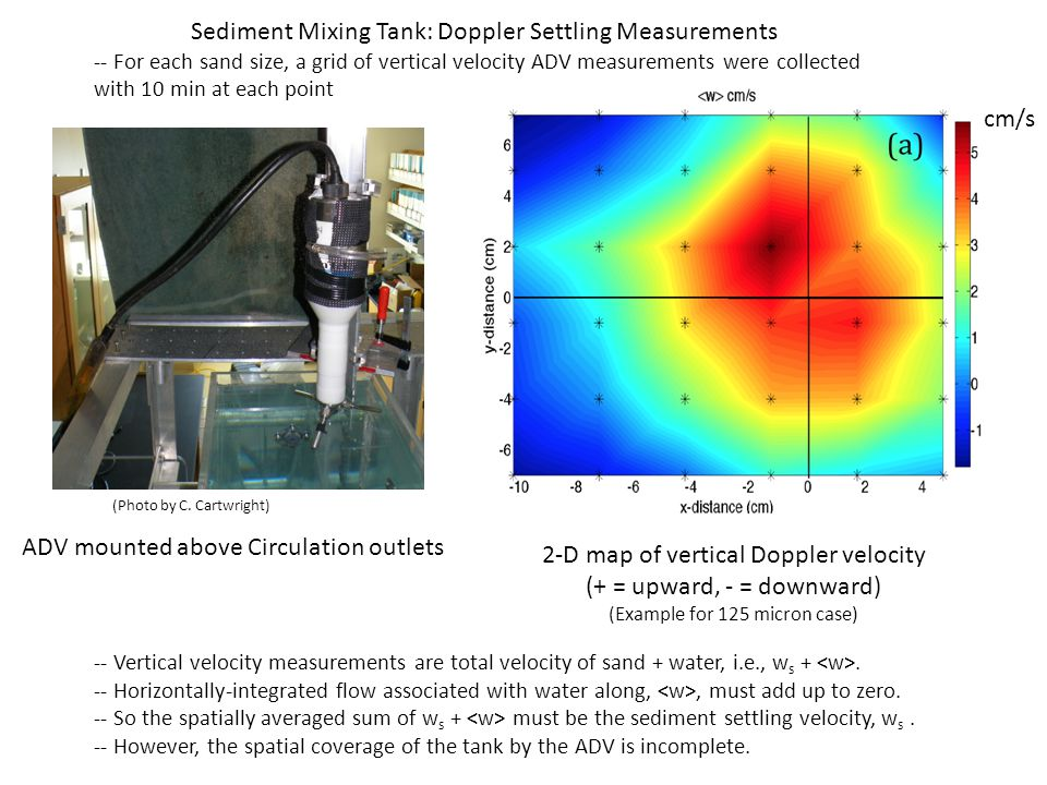 cm/s -- Spatially averaged sum of w s + must be the sediment settling velocity, w s.