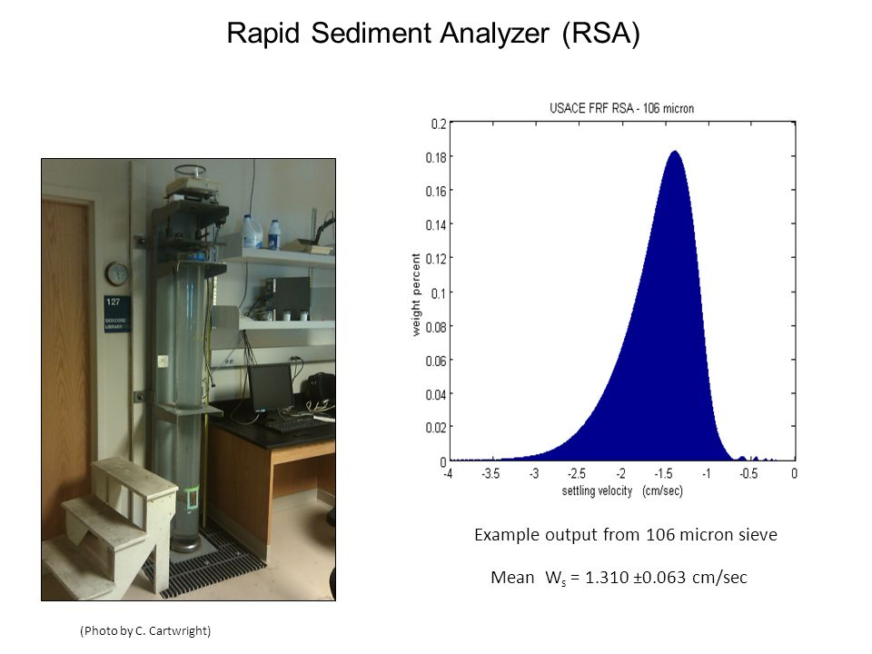 RSA Ws and Individual Flow Fit Ws comparisonRSA Ws and Global Flow Fit Ws comparison W s from Rapid Sand Analyzer (cm/s) W s from individual Doppler velocity fits (cm/s) W s from global Doppler velocity fits (cm/s) Sediment Mixing Tank: Doppler Settling Measurements Global Flow Fit Use result from average of all best-fit slopes of velocity vs.