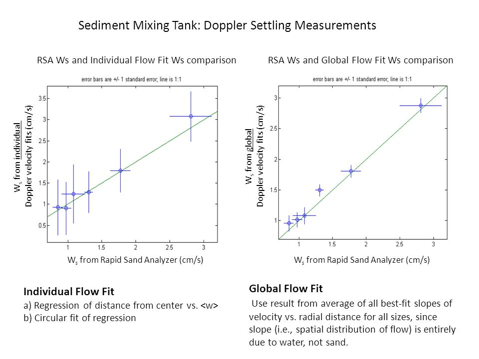 Dual Use of a Sediment Mixing Tank for Calibrating Acoustic Backscatter and Direct Doppler Measurement of Settling Velocity (and Related Field Motivation and Observations) Grace Cartwright, Carl Friedrichs, and Paul Panetta Outline of Presentation: Motivation: Acoustic Doppler Velocimeter (ADV) Field Observations Sediment Mixing Tank: Acoustic Backscatter Calibrations Sediment Mixing Tank: Doppler Settling Measurements Independent field-based test of ADV-measured settling velocity