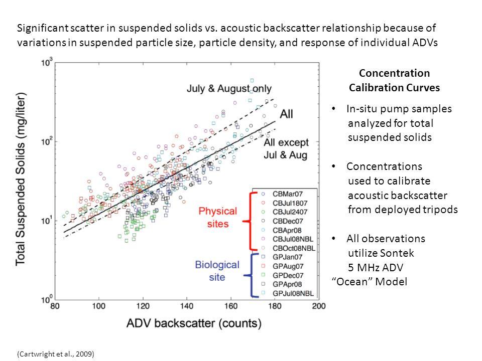 Days since December 4, 2006 Bed elev (cm) TSS (mg/liter) Current (cm/sec) Lower Concentration Period at Biological (Gloucester Point) site (ADV height ~ 35 cm) ~ 40 cm/s ~ 50 mg/l ~ 4 cm change (Cartwright et al.